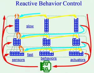 The hierarchical control architecture